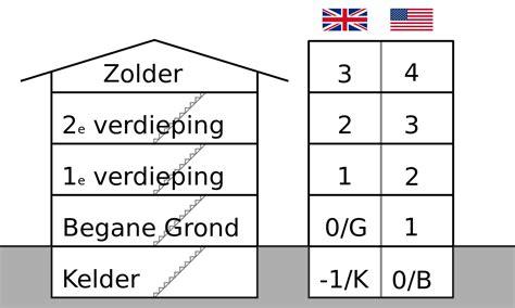 Etage (bouwkunst) Wikipedia