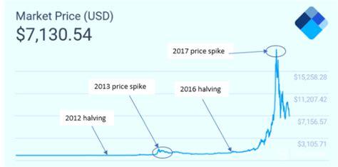 In 2020, the black thursday crash took bitcoin to under $4,000. Bitcoin Price Prediction 2020: What's the Bitcoin Future?