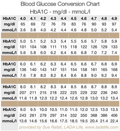 comparison  hemoglobin blood glucose levels