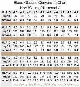 Hemoglobin A1c Conversion Chart Fructosamine And A1c Chart Diabetes Inc