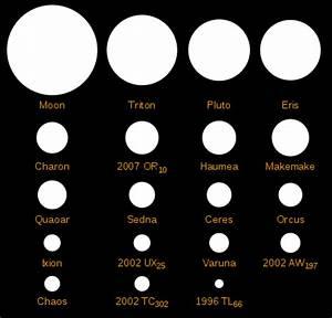 Trans-Neptunian object - Wikipedia
