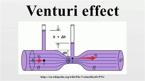 Venturi Effect