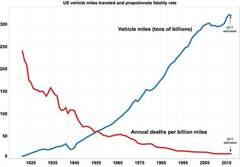 Transportation safety in the United States - Wikipedia