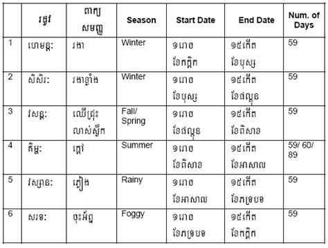 wwwwtccom khmer chhankitek calendar