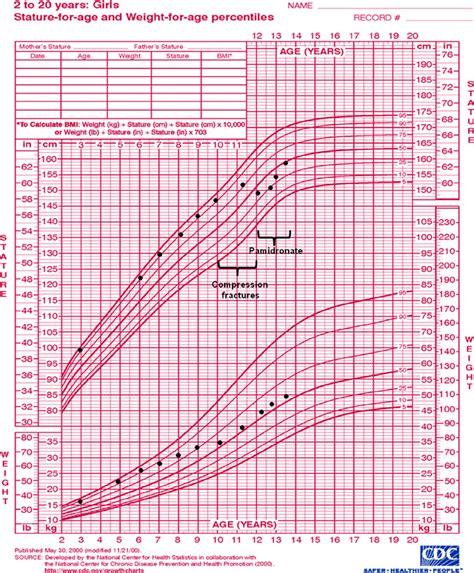 Girl Growth Chart Height