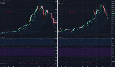 @j3todaro) for creating this amazing timelapse chart sequence depicting a return on investment for the best performing. Bitcoin Chart Comparison 2013 vs 2017 for BITSTAMP:BTCUSD by RS-Trading — TradingView