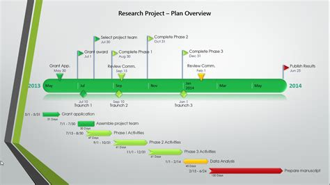 timeline template for grant proposal timeline maker for grant managers using grant application