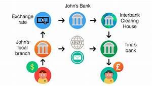 Swift Transfer Money  U2013 Currency Exchange Rates