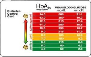 blood glucose level chart  handy tool diabetes healthy