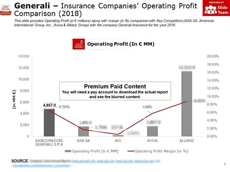 Auto insurance companies are profitable when they earn more in premiums for the year than they pay out in claims. Generali Insurance Companies Operating Profit Comparison 2018 | PowerPoint Slide Images | PPT ...