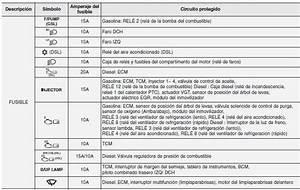 Hyundai Accent  Descripci U00f3n Del Panel De Fusibles Y Rel U00e9s