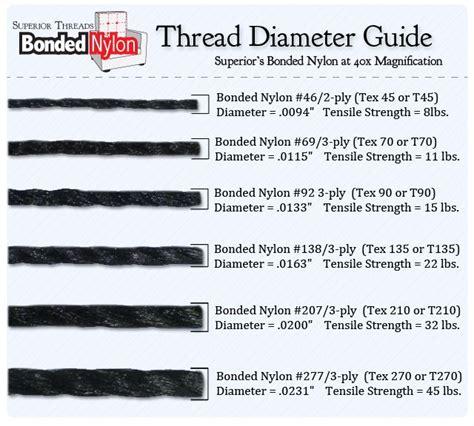 Superior Threads' Bonded Nylon Thread Diameter Guide