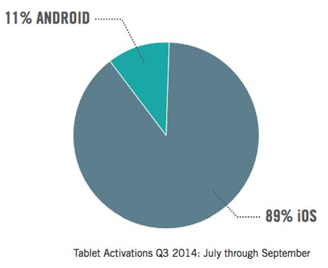 android vs ios market android slips as apple gains enterprise market in q3