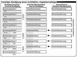 Honorarberechnung Hoai Beispiel : honorarmanagement im krisenfall so rechnen sie ~ Lizthompson.info Haus und Dekorationen