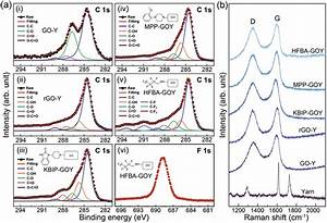 A  The C1s Peak In The Xps Spectra Of  I  Go And  Ii  Rgo Nanosheets