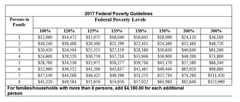 federal poverty line table federal poverty guidelines chart income based costs
