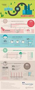 Business Degree Leads to Successful Career [Infographic]