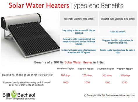 Solar Water Heater System How Can Help Save