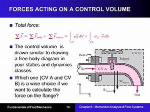 Chapter 6  Momentum Analysis Of Flow Systems