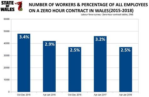 skills welsh employment xiii economy wales hour shift workforce since around