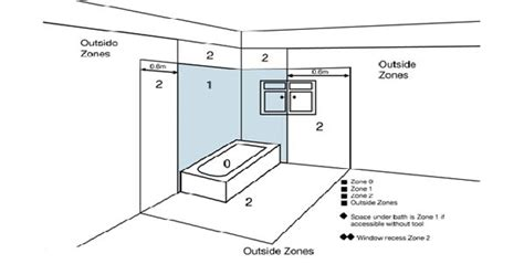 bathroom zones rm electrical group