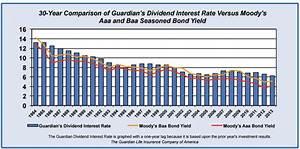 Comparison Whole Life Insurance Dividend History 1988 2015