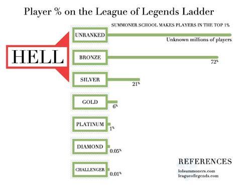 summoner school  ultimate league  legends guide