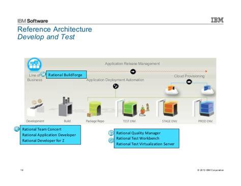 ibm devops enabling continuous integration delivery