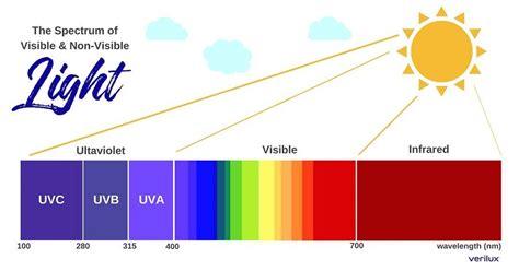Benefits & Information About UVC Light & UV Light