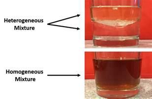 Homogeneous vs Heterogeneous Mixtures