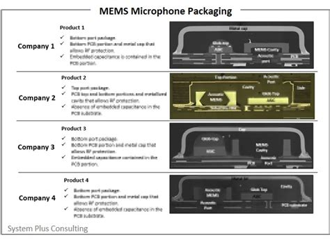 MEMS Microphone Technology and Patent Infringement Risk ...