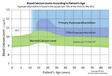 pth test normal range blood calcium normal ranges according to age