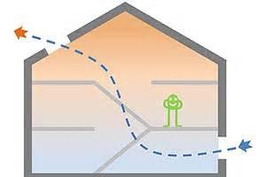 Risparmiare Energia sul Condizionatore: 5 Passi per Raffrescare Casa con l'Effetto Camino