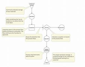Total Quality Management Diagrams Solution