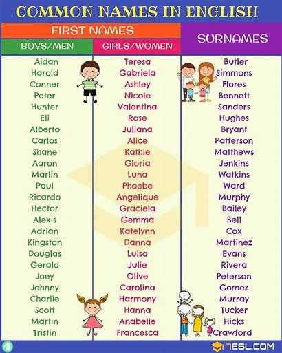 Surnames Common Names English Arabic Boy Spanish