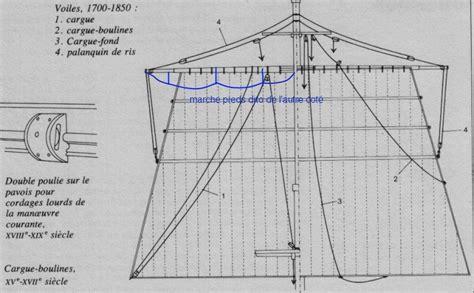 principe de construction d un voilier genre renard ou autre