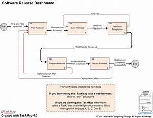 itil software release management process With itil release management plan template