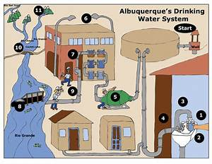 Albuquerque Bernalillo County Water Utility Authority