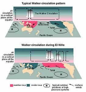The Science Behind El Ni U00f1o