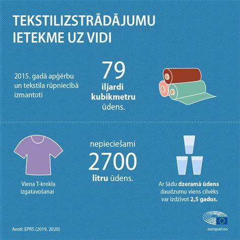 Tekstilizstrādājumu ražošanas un atkritumu ietekme uz vidi (infografika) | Aktuāli | Eiropas ...