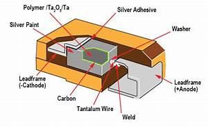 Kemet Expands Polymer Tantalum Capacitor Portfolio  T528
