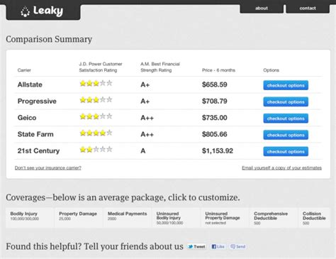 leaky  tool  comparing car insurance costs adds