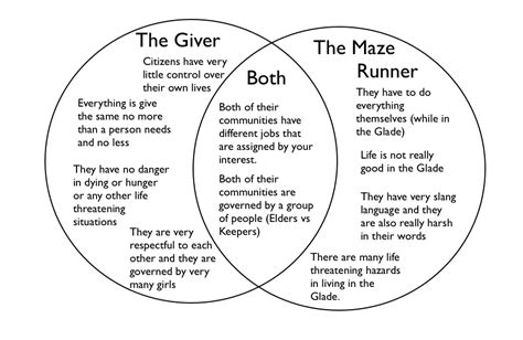 Maze Runner Diagram by Quotes About Emotions From The Giver Jonas Quotesgram
