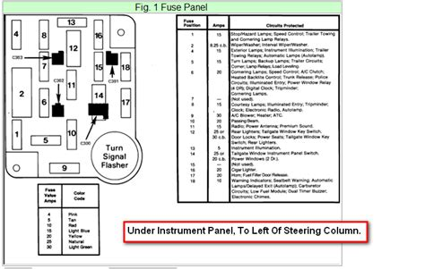 1995 Ford Crown Victorium Fuse Box Diagram by I Am Trying To Find The Fuse Box For A 1986 Ford Crown