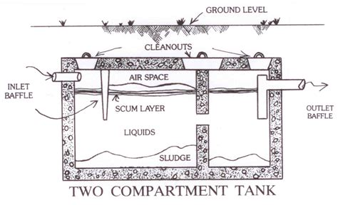 Sink Trap Types by How A Septic Works Northwest Septic Inc New Milford Ct