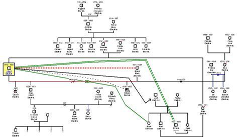 genogram templates  word  psd documents