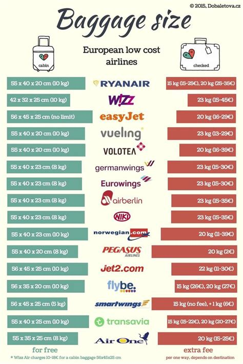 standard cabin bag size baggage size and prices of all european low cost airlines