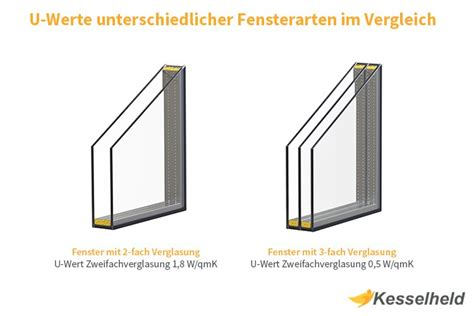 U Wert Fenster Dreifachverglasung by U Wert Fenster Infografik