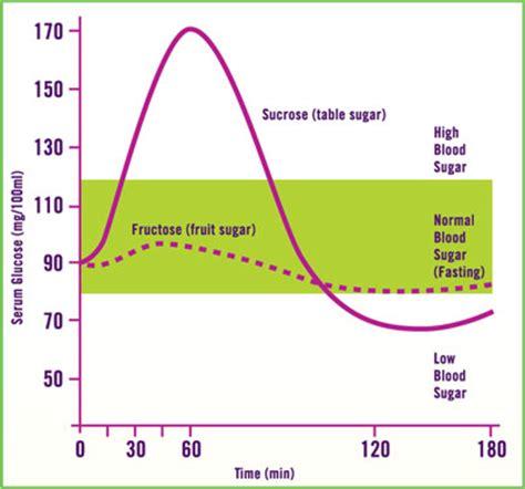 blood sugar charts understanding  blood sugar levels