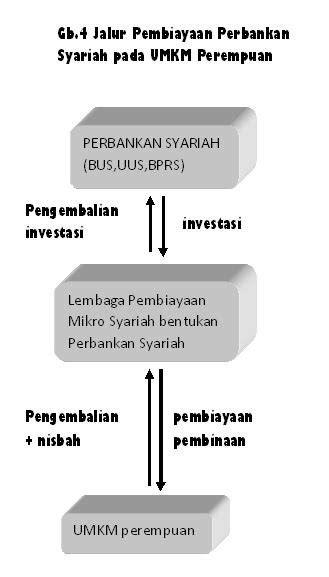 Jurnal Bank pembiayaan rakyat syariah (BPRS) di provinsi